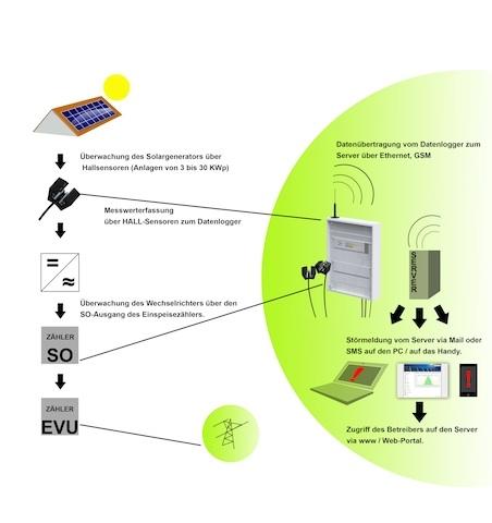 Technik-247.de - Technik Infos & Technik Tipps | CareSolar GmbH