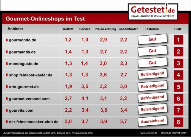 Einkauf-Shopping.de - Shopping Infos & Shopping Tipps | aha.de Internet GmbH