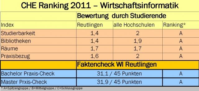 Hamburg-News.NET - Hamburg Infos & Hamburg Tipps | Hochschule Reutlingen, Fakultät Informatik