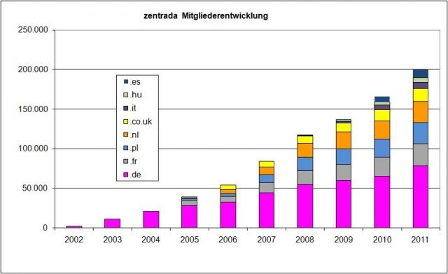 TV Infos & TV News @ TV-Info-247.de | zentrada.network GmbH