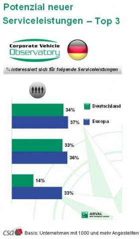 Europa-247.de - Europa Infos & Europa Tipps | Arval Deutschland GmbH