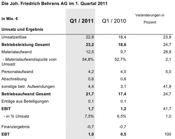 Niedersachsen-Infos.de - Niedersachsen Infos & Niedersachsen Tipps | Joh. Friedrich Behrens AG