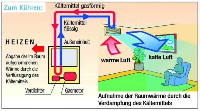 Alternative & Erneuerbare Energien News: Propan Rheingas GmbH & Co. KG