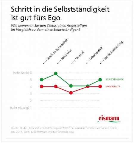 Nordrhein-Westfalen-Info.Net - Nordrhein-Westfalen Infos & Nordrhein-Westfalen Tipps | eismann Tiefkühl-Heimservice GmbH