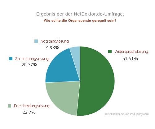Auto News | NetDoktor.de GmbH