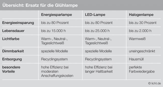 Berlin-News.NET - Berlin Infos & Berlin Tipps | licht.de