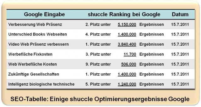 Berlin-News.NET - Berlin Infos & Berlin Tipps | shuccle AG