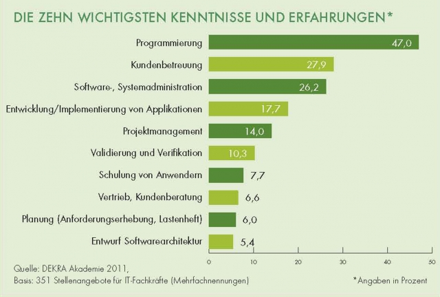 Kleinanzeigen News & Kleinanzeigen Infos & Kleinanzeigen Tipps | DEKRA Akademie GmbH