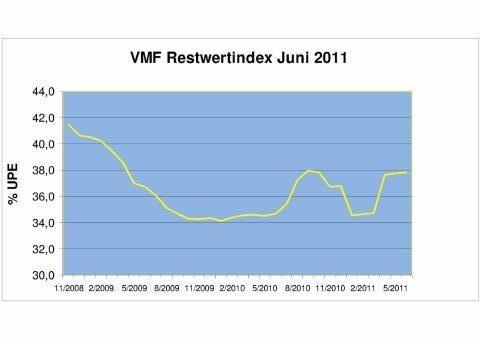 VMF - Verband markenunabhängiger Fuhrparkmanagementgesellschaften e. V.