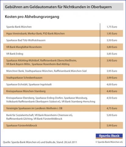 Bayern-24/7.de - Bayern Infos & Bayern Tipps | Sparda-Bank München eG