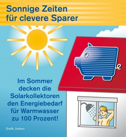 Berlin-News.NET - Berlin Infos & Berlin Tipps | Bosch Thermotechnik GmbH Junkers Deutschland