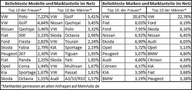 Testberichte News & Testberichte Infos & Testberichte Tipps | MeinAuto GmbH