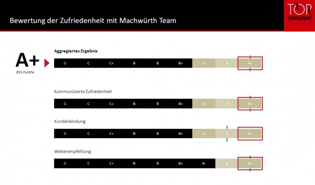 Amerika News & Amerika Infos & Amerika Tipps | Machwürth Team GmbH