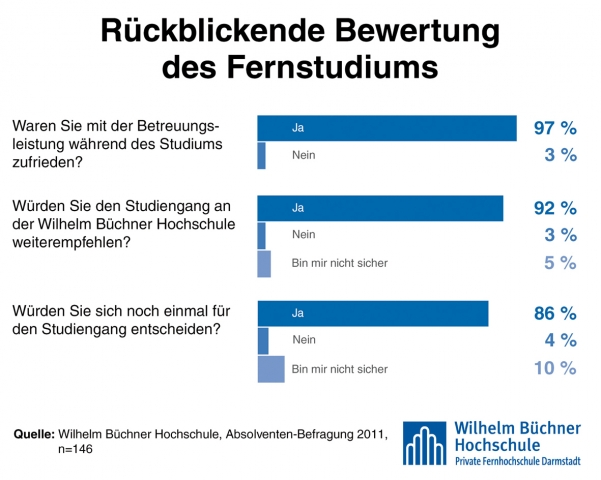 Technik-247.de - Technik Infos & Technik Tipps | Wilhelm Büchner Hochschule