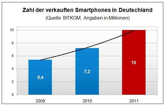 Handy News @ Handy-Info-123.de | AGNITAS AG
