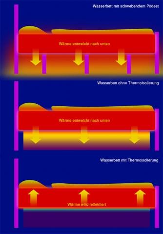 kostenlos-247.de - Infos & Tipps rund um Kostenloses | Aqua Comfort Wasserbetten GmbH