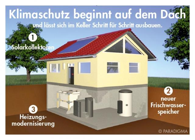 Technik-247.de - Technik Infos & Technik Tipps | Paradigma Deutschland GmbH