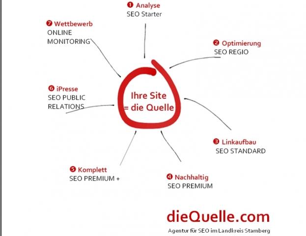 dieQuelle.com - SEO Agentur Landkreis Starnberg