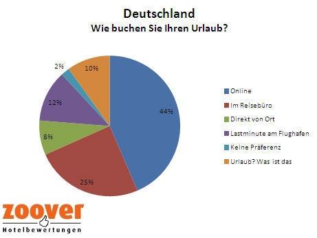 Tschechien-News.Net - Tschechien Infos & Tschechien Tipps | Zoover Hotelbewertungen