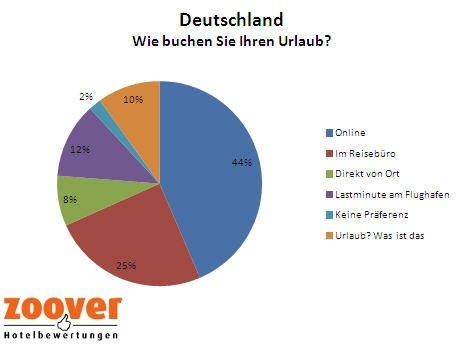 Schweiz-24/7.de - Schweiz Infos & Schweiz Tipps | Zoover Hotelbewertungen