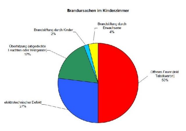 Kiel-Infos.de - Kiel Infos & Kiel Tipps | IFS Institut für Schadenverhütung und Schadenforschung der öffentlichen Versicherer e. V.