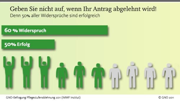 Versicherungen News & Infos | GND e. V. - Generationen Netzwerk für Deutschland