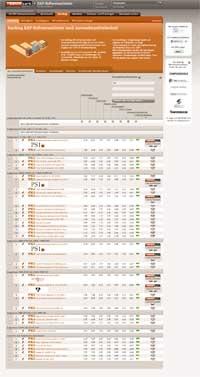 Schweiz-24/7.de - Schweiz Infos & Schweiz Tipps | Benchpark GmbH & Co. KG