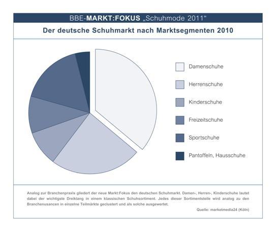 Erfurt-Infos.de - Erfurt Infos & Erfurt Tipps | BBE Handelsberatung GmbH