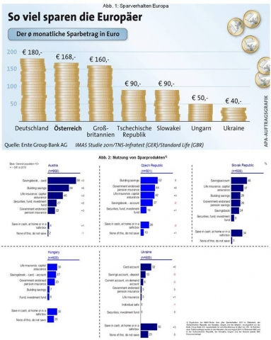 Versicherungen News & Infos | Erste Group Bank AG
