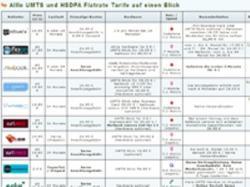 Flatrate News & Flatrate Infos   Foto: UMTS Flatrate Vergleich.