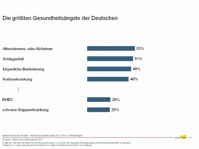 Versicherungen News & Infos | Produkt + Markt GmbH & Co KG