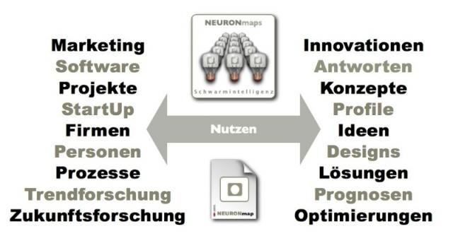 Einsatzgebiete der Schwarmintelligenz: Das Bild zeigt die vielseitigen Anwendungsmöglichkeiten der mit dem NEURONprocessor realisierten Schwarmintelligenz