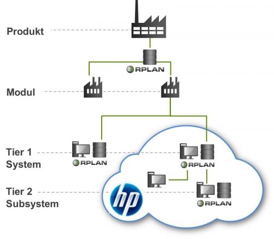 Stuttgart-News.Net - Stuttgart Infos & Stuttgart Tipps | RPLAN e3 bietet verschiedene Integrationsansätze für die Zusammenarbeit im Wertschöpfungsnetzwerk.