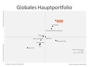 Hardware Infos & Hardware Tipps @ Hardware-News-24/7.de | i2s-Studie: Globales Hauptportfolio