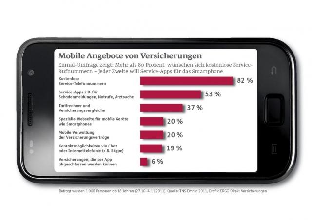 App News @ App-News.Info | Emnid-Umfrage zu mobilen Angeboten von Versicherungen