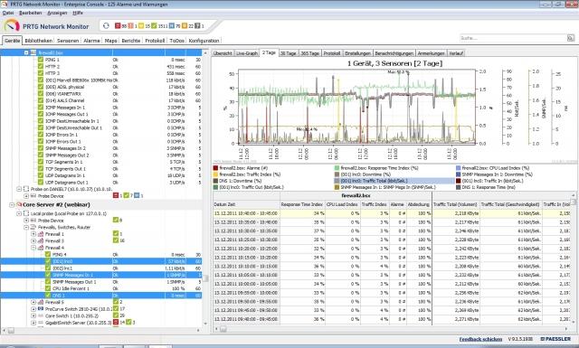 Der Multi-Graph-View zeigt kombinierte Graphen und Tabellen mehrerer Geräte und Sensoren an, einfach durch Mehrfach-Selektion, sogar über verschiedene Core-Server hinweg.