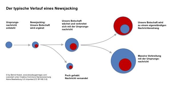 CMS & Blog Infos & CMS & Blog Tipps @ CMS & Blog-News-24/7.de | Typischer Verlauf eines Newsjackings