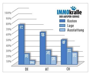Auto News | Ergebnisse der Umfrage IMMOkralle