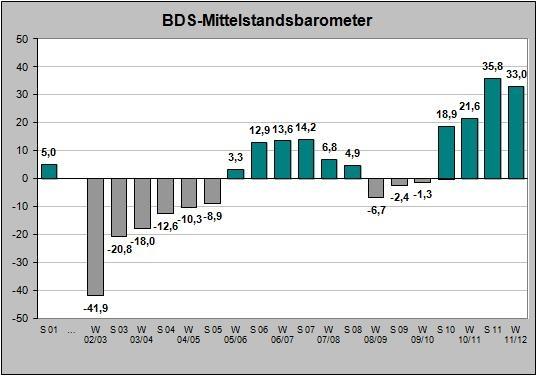 Stuttgart-News.Net - Stuttgart Infos & Stuttgart Tipps | BDS-Mittelstandsbarometer Winter 2011