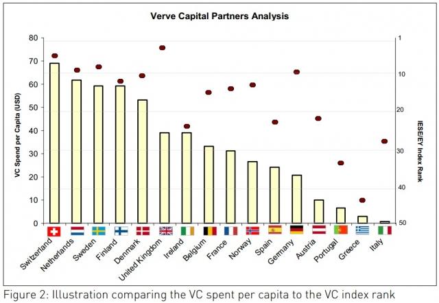 Paris-News.de - Paris Infos & Paris Tipps | Vergleich: Rang gemäss Attraktivitätsindex und tatsächlich investiertes Wagniskapital pro Kopf p.a.