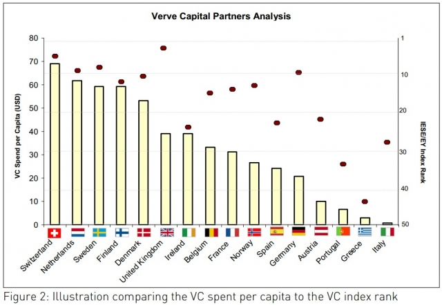 Europa-247.de - Europa Infos & Europa Tipps | Vergleich: Rang gemäss Attraktivitätsindex und tatsächlich investiertes Wagniskapital pro Kopf p.a.