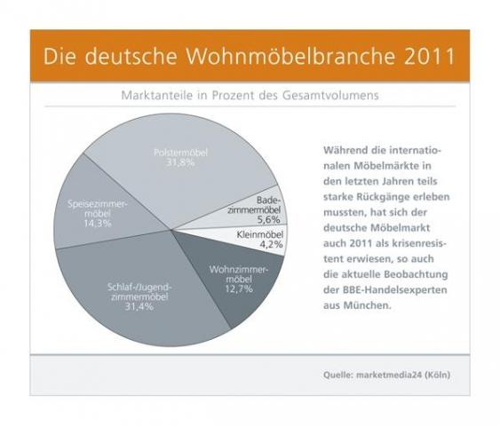 Thueringen-Infos.de - Thüringen Infos & Thüringen Tipps | Die deutsche Wohnmöbelbranche 2011
