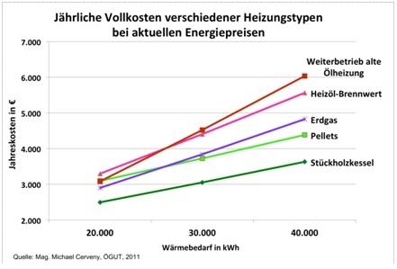 Oesterreicht-News-247.de - Österreich Infos & Österreich Tipps | ÖGUT Studie: Vollkosten von Heizungen