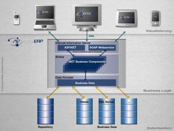 Schweiz-24/7.de - Schweiz Infos & Schweiz Tipps | Dank moderner 3-Schichten-Technologie ist eNVenta ERP ausfallsicher und kompatibel mit allen Endgräten, Datenbanken und Betriebssystemen.