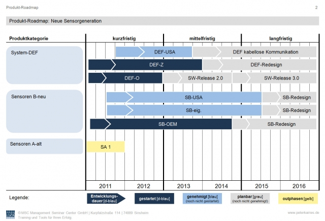 Vorlage Produkt-Roadmap