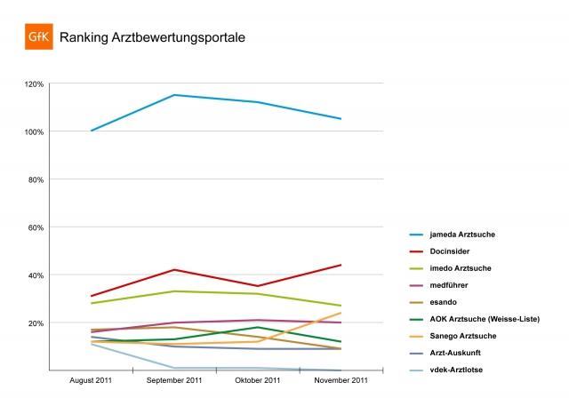 Sport-News-123.de | Grafik: GfK-Ranking zur Reichweite von Arztbewertungsportalen