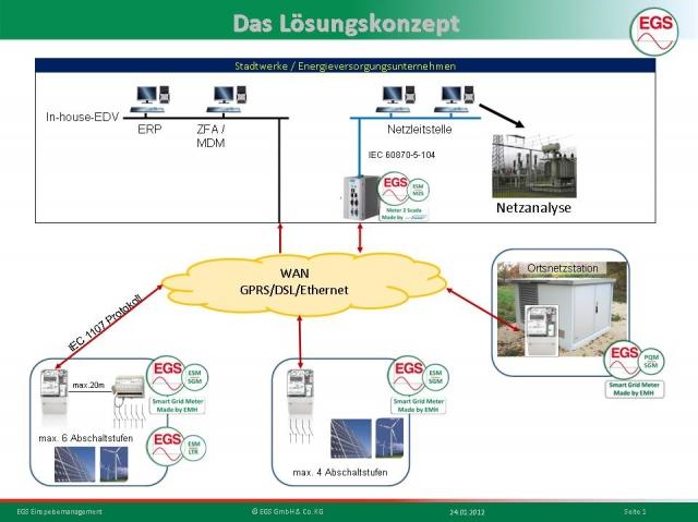 Sachsen-Anhalt-Info.Net - Sachsen-Anhalt Infos & Sachsen-Anhalt Tipps | Vom Zähler bis zur Netzleitstelle - Die EGS (EMH Grid Solution) GmbH bietet eine umfassende Lösung für ein EEG konformes Einspeisemanagement.