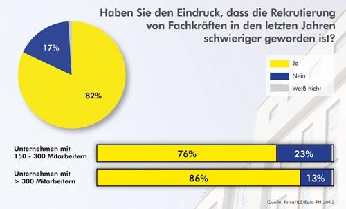 Hamburg-News.NET - Hamburg Infos & Hamburg Tipps | Haben Sie den Eindruck, dass die Rekrutierung von Fachkräften in den letzten Jahren schwieriger geworden ist?