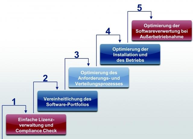 Niedersachsen-Infos.de - Niedersachsen Infos & Niedersachsen Tipps | Lizenz- und Besitzkosten optimieren, minimieren und überschüssige Lizenzen ggf. wiederverwerten