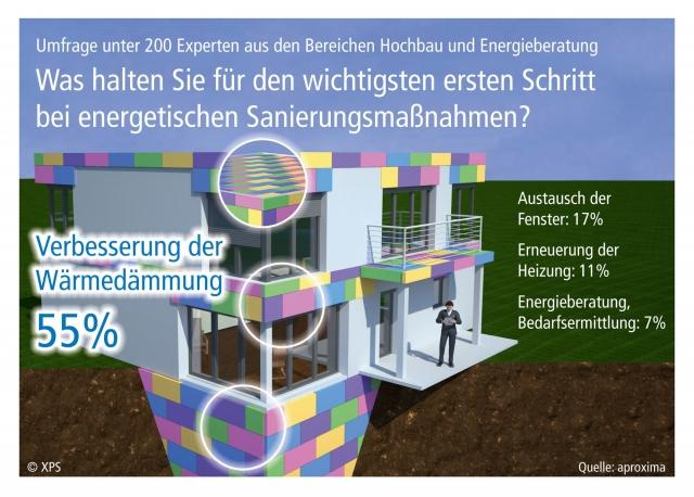 """Bewegtbilder der folgenden Pressegrafiken können Sie im Pressebereich unter www.xps-waermedaemmung.de/presseservice downloaden und für Ihre Online-Berichterstattung mit der Quelle """"XPS"""" nutzen."""